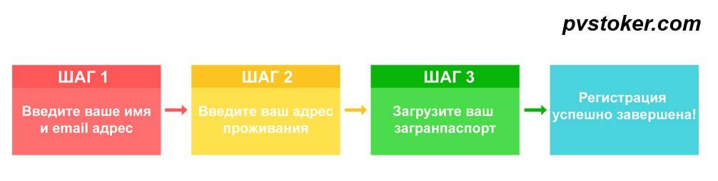 этапы регистрации на shutterstock