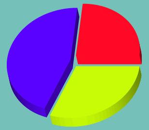 Создаем объемную диаграмму шаг 3